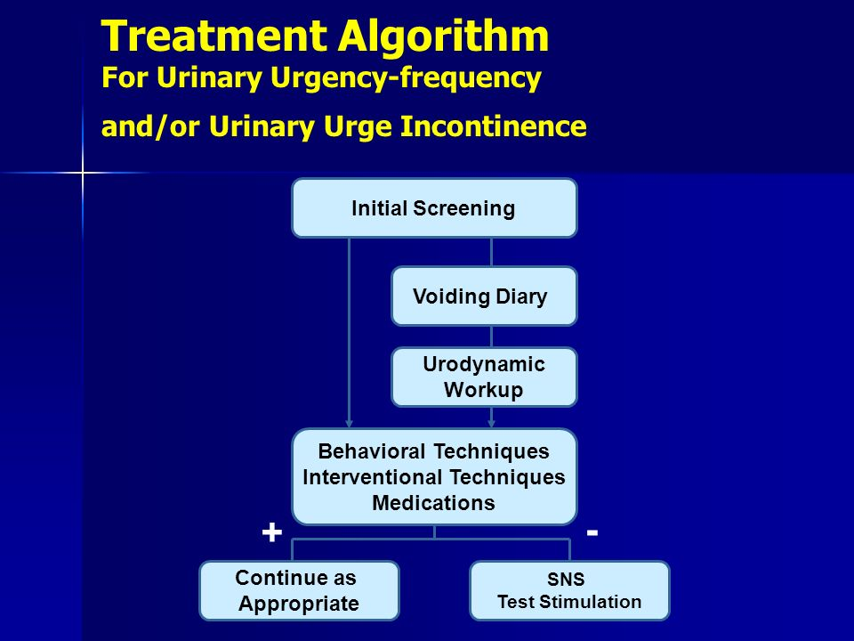 Treatment Algorithm For Urinary Urgency-frequency and/or Urinary Urge Incontinence Initial Screening Voiding Diary Urodynamic Workup Behavioral Techni