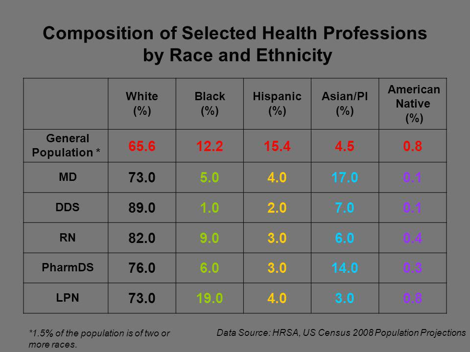 Composition of Selected Health Professions by Race and Ethnicity White (%) Black (%) Hispanic (%) Asian/PI (%) American Native (%) General Population * MD DDS RN PharmDS LPN Data Source: HRSA, US Census 2008 Population Projections *1.5% of the population is of two or more races.