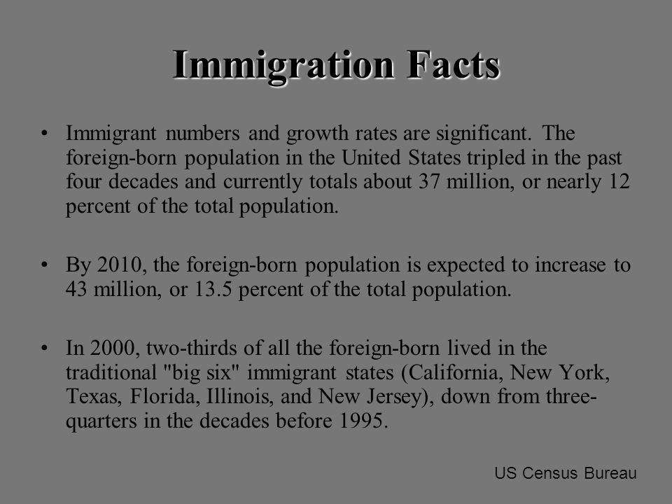From 1990 to 2000, the foreign-born population grew by 145 percent in 22 new growth states, compared to 57 percent average growth nationwide.