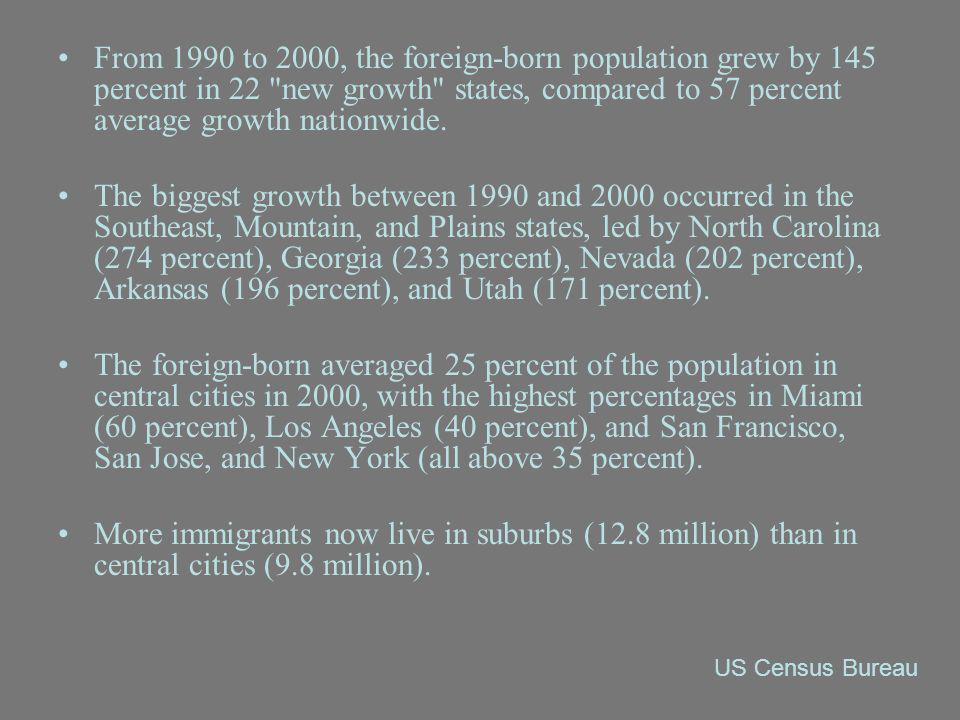 In 2007, twenty-seven percent of foreign-born U.S.