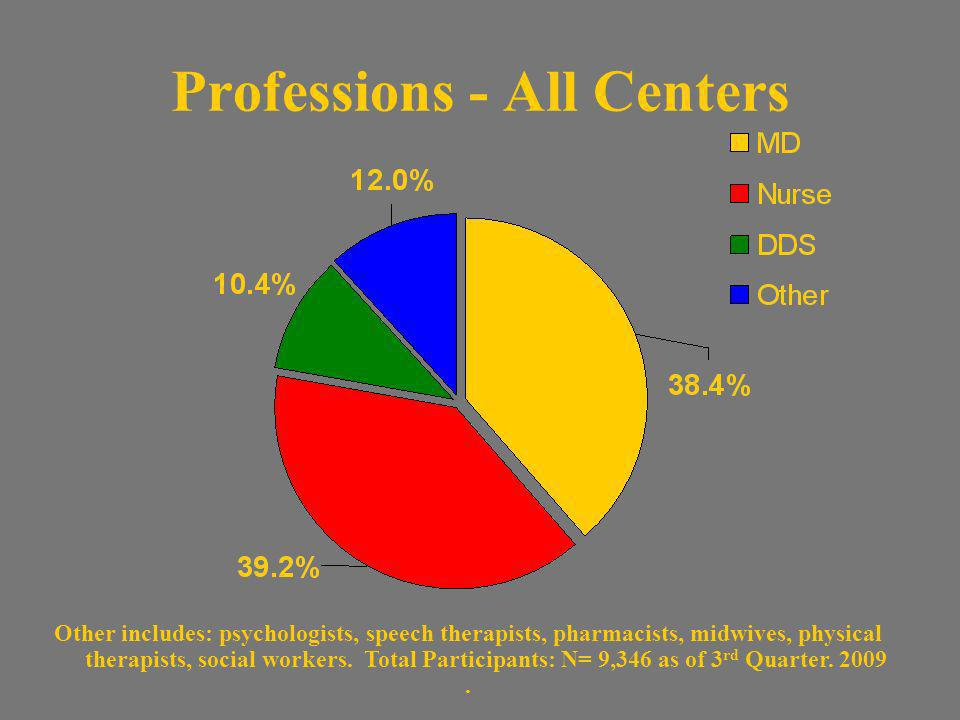 N= 9,346 as of 3 rd Quarter, 2009 Working In Health? - All Centers Time in the US Gender
