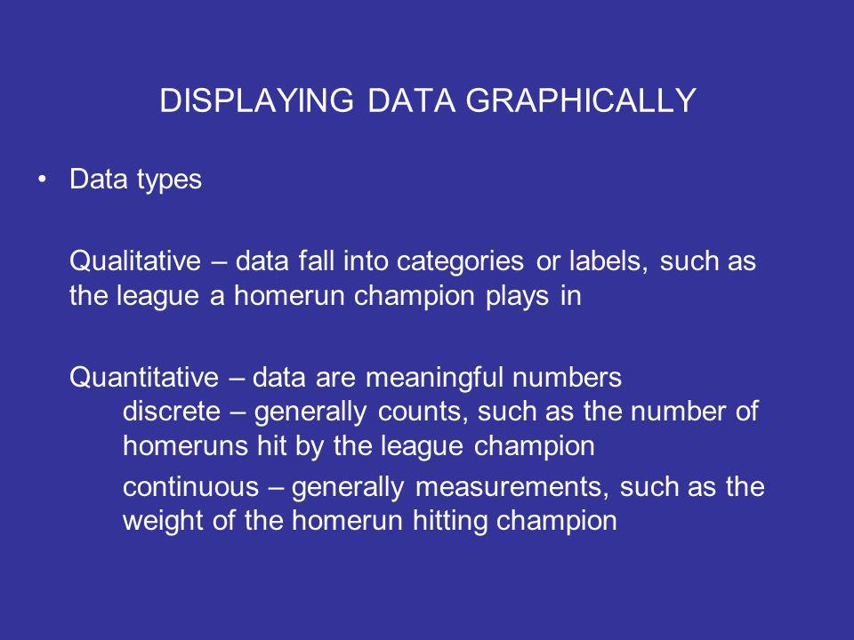 DISPLAYING DATA GRAPHICALLY Data types Qualitative – data fall into categories or labels, such as the league a homerun champion plays in Quantitative – data are meaningful numbers discrete – generally counts, such as the number of homeruns hit by the league champion continuous – generally measurements, such as the weight of the homerun hitting champion