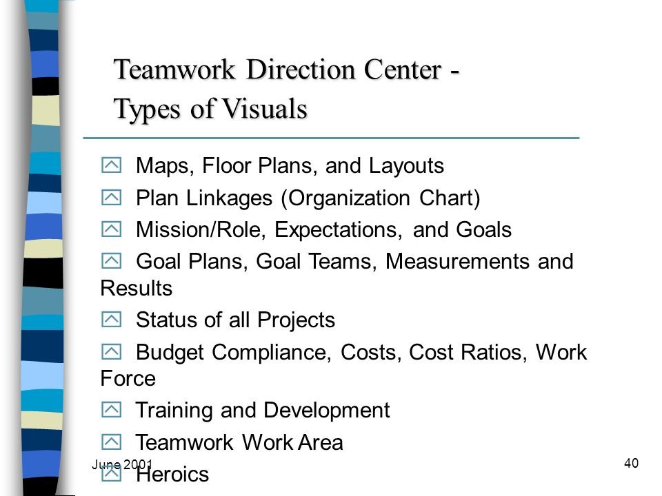 June 2001 40 Teamwork Direction Center - Types of Visuals y Maps, Floor Plans, and Layouts y Plan Linkages (Organization Chart) y Mission/Role, Expectations, and Goals y Goal Plans, Goal Teams, Measurements and Results y Status of all Projects y Budget Compliance, Costs, Cost Ratios, Work Force y Training and Development y Teamwork Work Area y Heroics