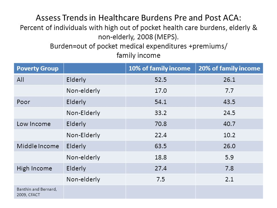 Assess Trends in Healthcare Burdens Pre and Post ACA: Percent of individuals with high out of pocket health care burdens, elderly & non-elderly, 2008 (MEPS).