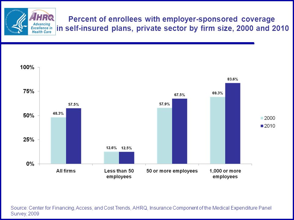 Source: Center for Financing, Access, and Cost Trends, AHRQ, Insurance Component of the Medical Expenditure Panel Survey, 2009 Percent of enrollees with employer-sponsored coverage in self-insured plans, private sector by firm size, 2000 and 2010