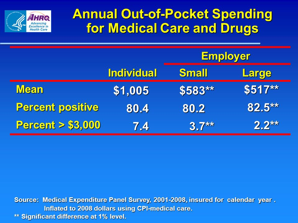 Annual Out-of-Pocket Spending for Medical Care and Drugs Employer IndividualSmallLarge Mean $1,005$583** $517** Percent positive 80.480.2 82.5** Percent > $3,000 7.4 7.43.7** 2.2** Source: Medical Expenditure Panel Survey, 2001-2008, insured for calendar year.
