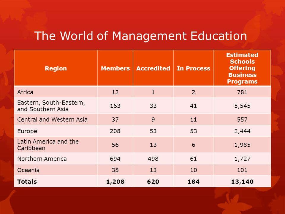 The World of Management Education RegionMembersAccreditedIn Process Estimated Schools Offering Business Programs Africa1212781 Eastern, South-Eastern,