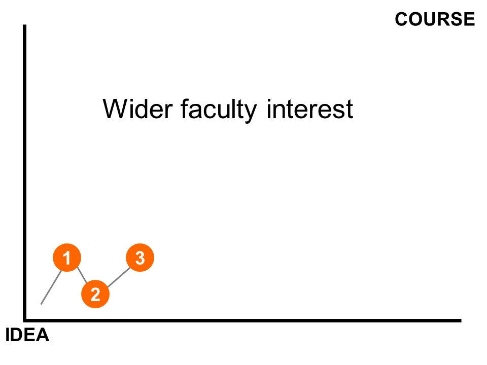 IDEA COURSE 1 Wider faculty interest 2 3