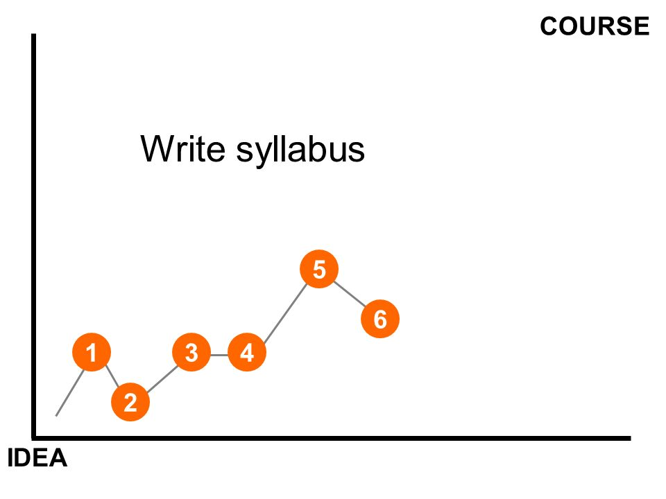 IDEA COURSE 1 Write syllabus