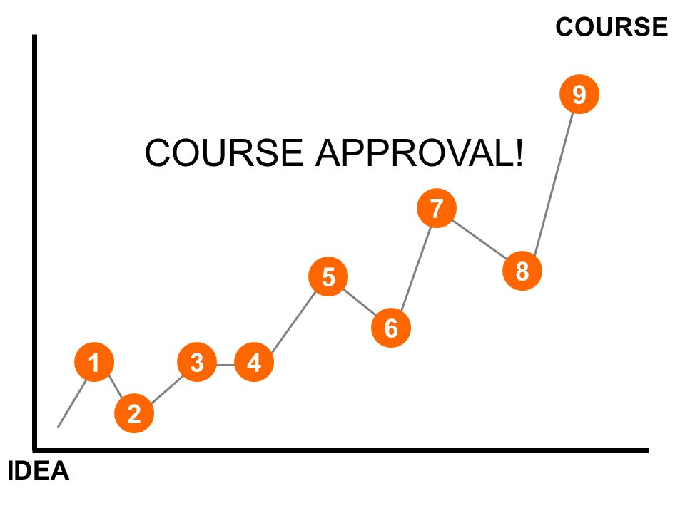 IDEA COURSE 1 COURSE APPROVAL!