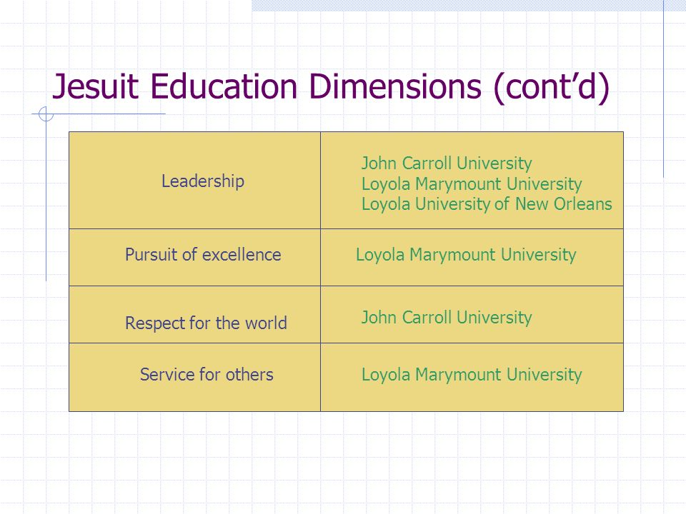 Jesuit Education Dimensions (contd) Leadership Pursuit of excellence Respect for the world Service for others John Carroll University Loyola Marymount University Loyola University of New Orleans Loyola Marymount University John Carroll University Loyola Marymount University