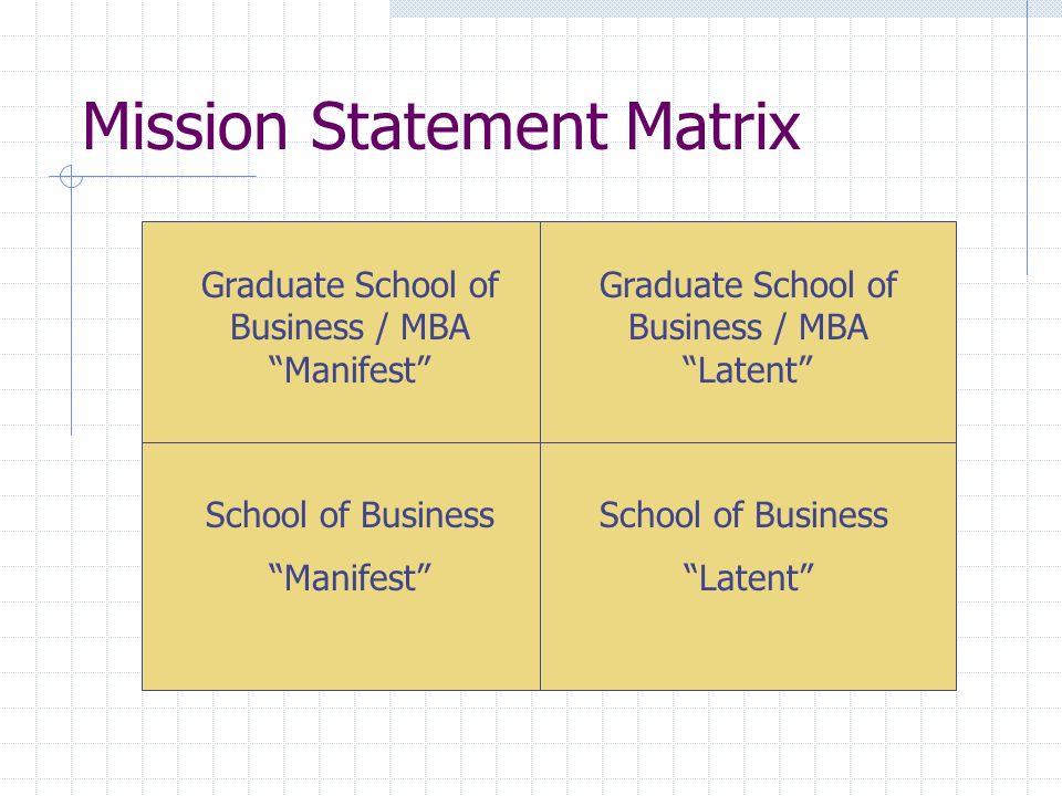Mission Statement Matrix Graduate School of Business / MBA Manifest School of Business Manifest Graduate School of Business / MBA Latent School of Bus