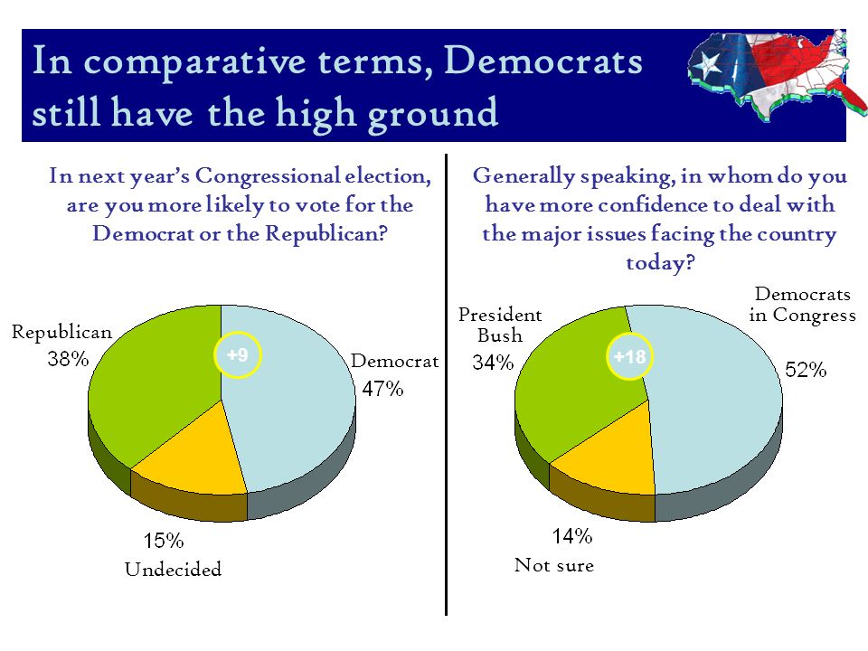 In In next years Congressional election, are you more likely to vote for the Democrat or the Republican.