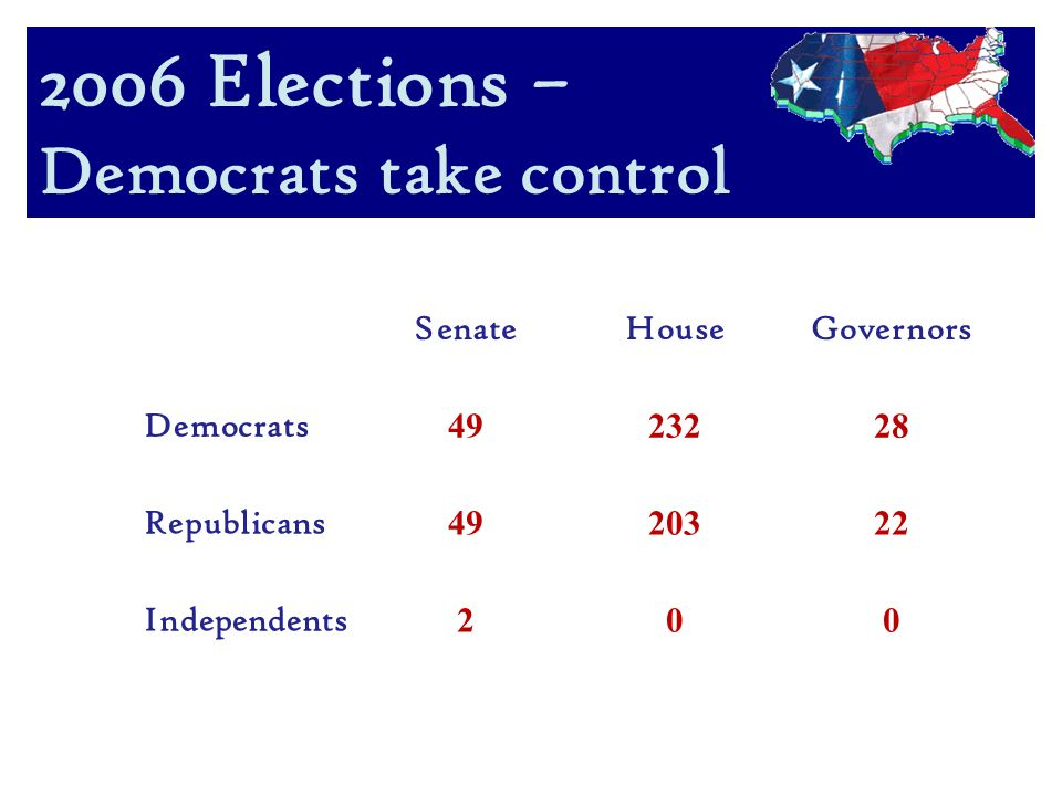 2006 Elections – Democrats take control SenateHouseGovernors Democrats Republicans Independents 200