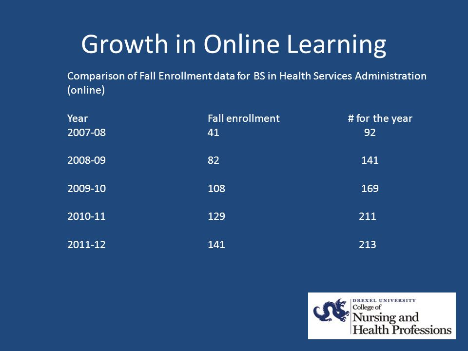 Growth in Online Learning Comparison of Fall Enrollment data for BS in Health Services Administration (online) YearFall enrollment# for the year 2007-0841 92 2008-0982 141 2009-10108 169 2010-11129 211 2011-12141 213