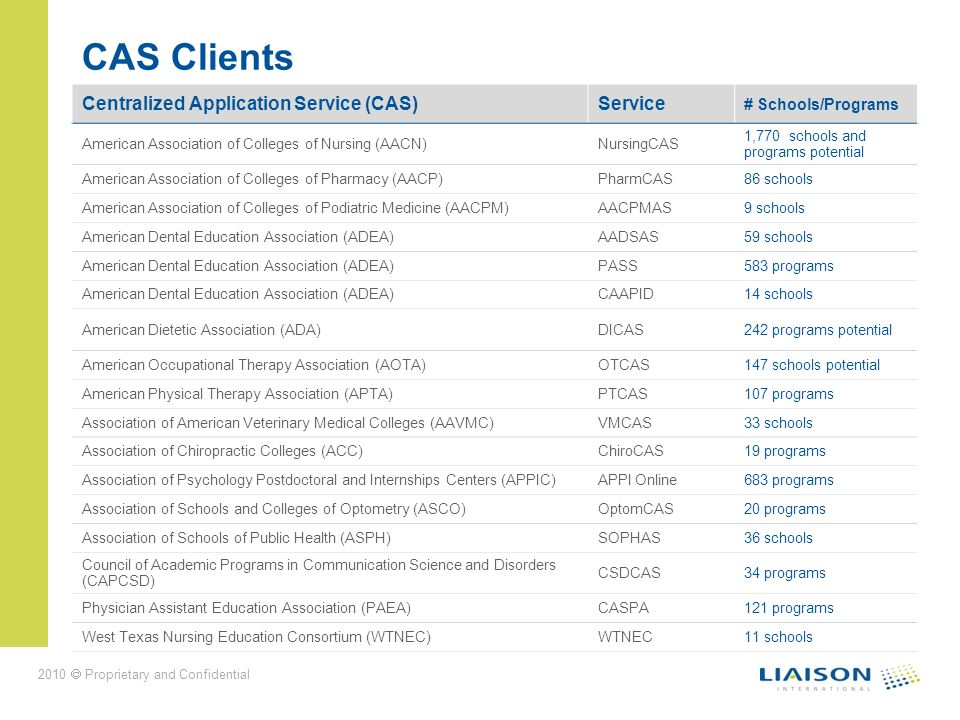 2010 Proprietary and Confidential CAS Clients Centralized Application Service (CAS)Service # Schools/Programs American Association of Colleges of Nurs