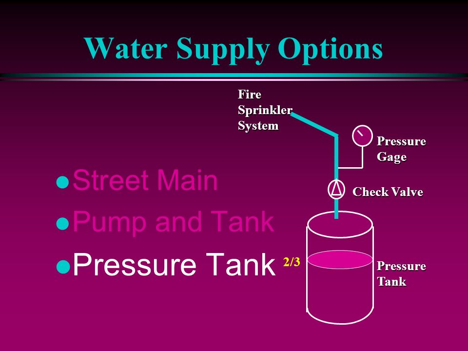 Water Supply Options l Street Main l Pump and Tank l Pressure Tank FireSprinklerSystem Check Valve PressureGage PressureTank 2/3