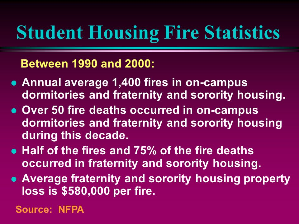 Student Housing Fire Statistics l Annual average 1,400 fires in on-campus dormitories and fraternity and sorority housing. l Over 50 fire deaths occur