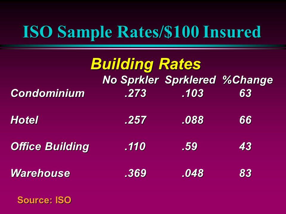 ISO Sample Rates/$100 Insured Building Rates No Sprkler Sprklered %Change No Sprkler Sprklered %Change Condominium.273.10363 Hotel.257.08866 Office Bu