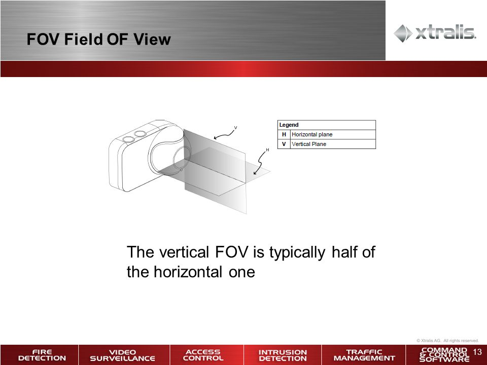 13 FOV Field OF View The vertical FOV is typically half of the horizontal one