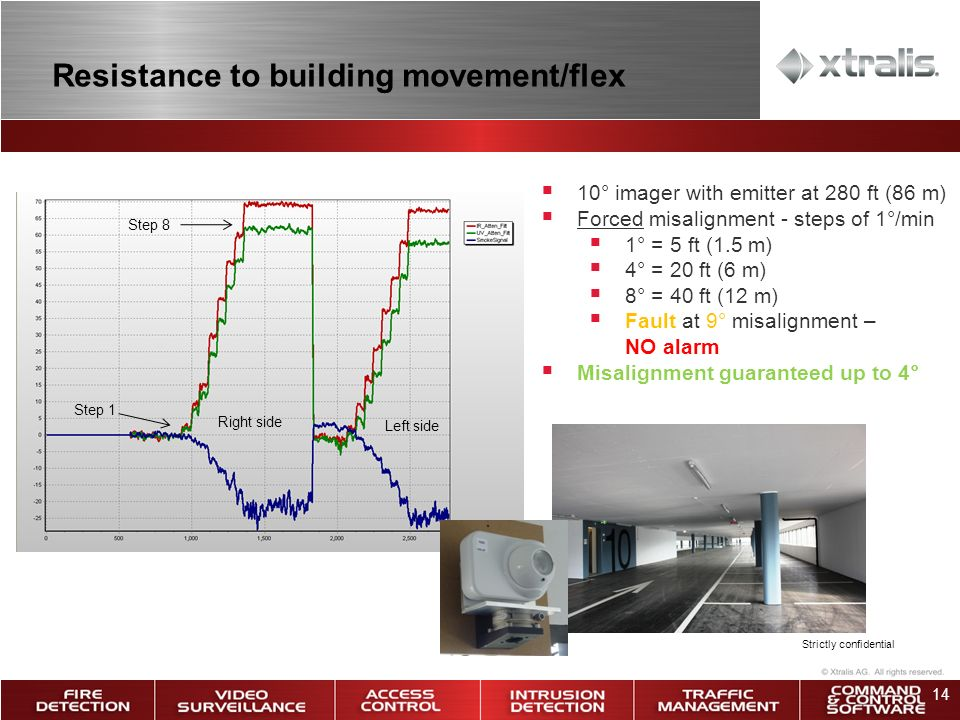 14 Resistance to building movement/flex Strictly confidential 10° imager with emitter at 280 ft (86 m) Forced misalignment - steps of 1°/min 1° = 5 ft (1.5 m) 4° = 20 ft (6 m) 8° = 40 ft (12 m) Fault at 9° misalignment – NO alarm Misalignment guaranteed up to 4° Step 1 Step 8 Right side Left side
