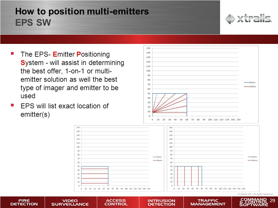 29 How to position multi-emitters EPS SW The EPS- Emitter Positioning System - will assist in determining the best offer, 1-on-1 or multi- emitter solution as well the best type of imager and emitter to be used EPS will list exact location of emitter(s)