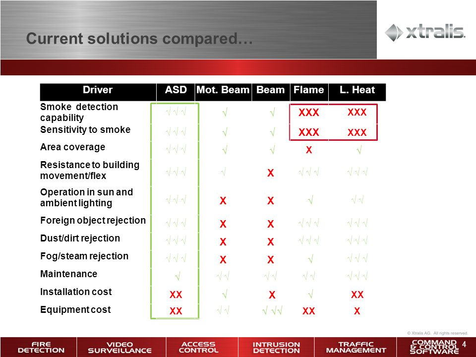 4 Current solutions compared… DriverASDMot.BeamBeamFlameL.