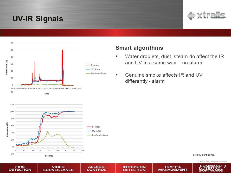 8 UV-IR Signals Smart algorithms Water droplets, dust, steam do affect the IR and UV in a same way – no alarm Genuine smoke affects IR and UV differently - alarm Strictly confidential
