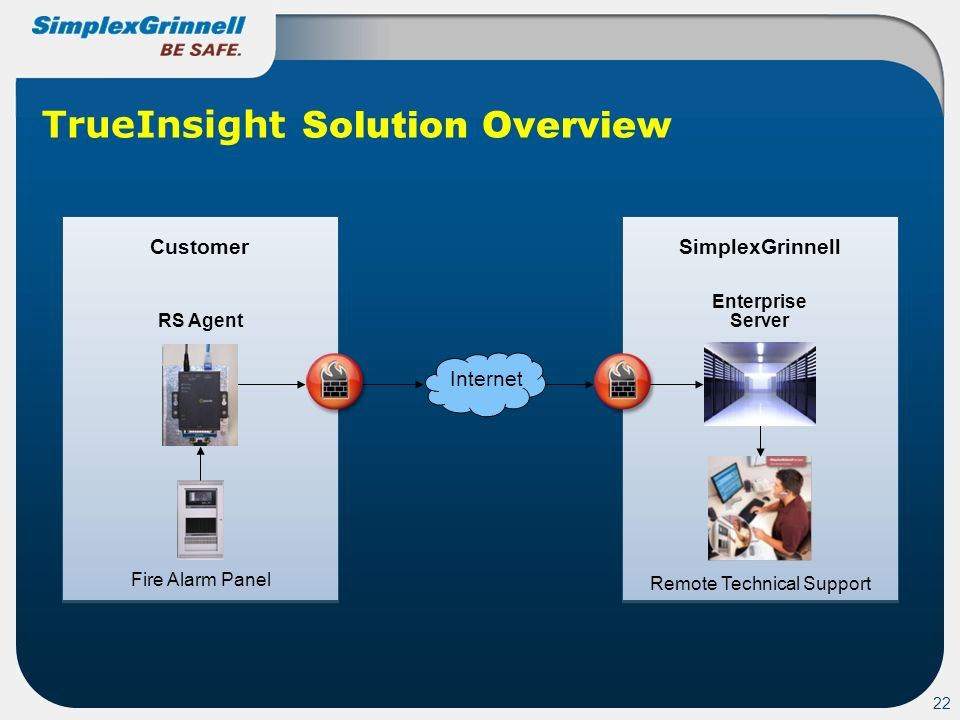 22 TrueInsight Solution Overview SimplexGrinnell Customer RS Agent Fire Alarm Panel Remote Technical Support Enterprise Server Internet