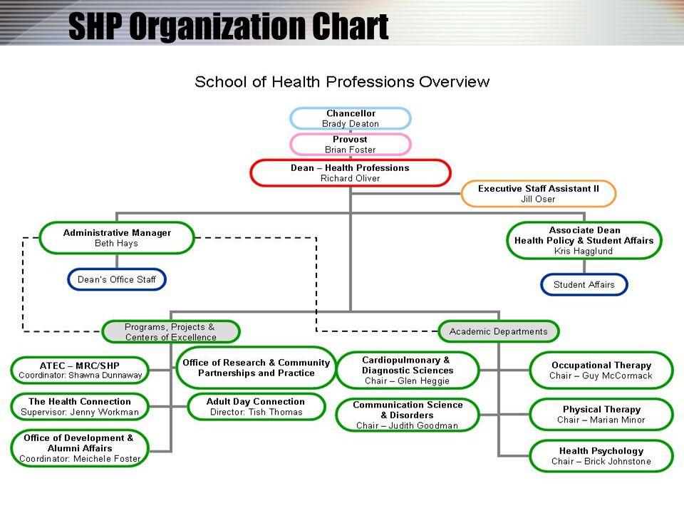 SHP Organization Chart