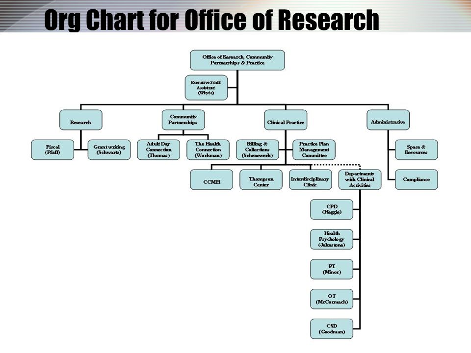 Org Chart for Office of Research