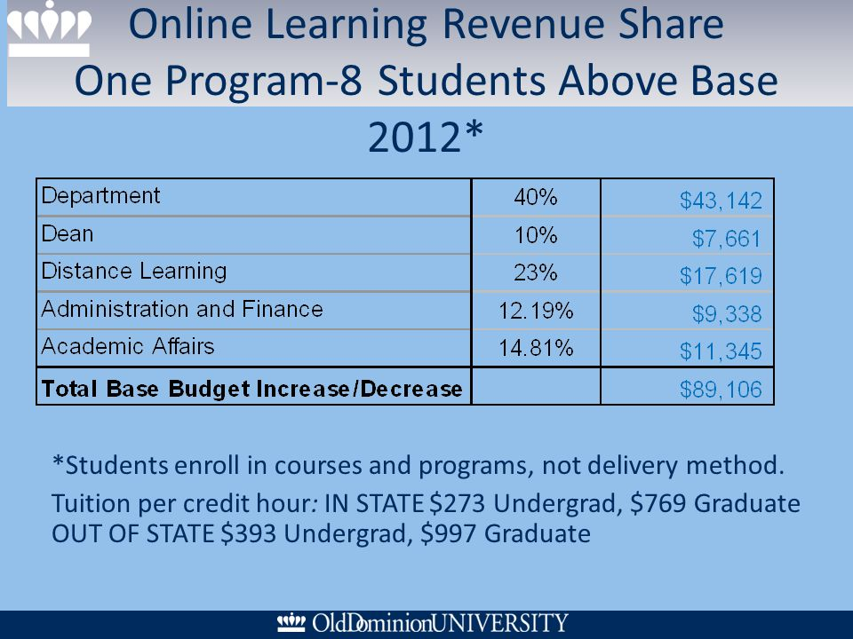 Online Learning Revenue Share One Program-8 Students Above Base 2012* *Students enroll in courses and programs, not delivery method.