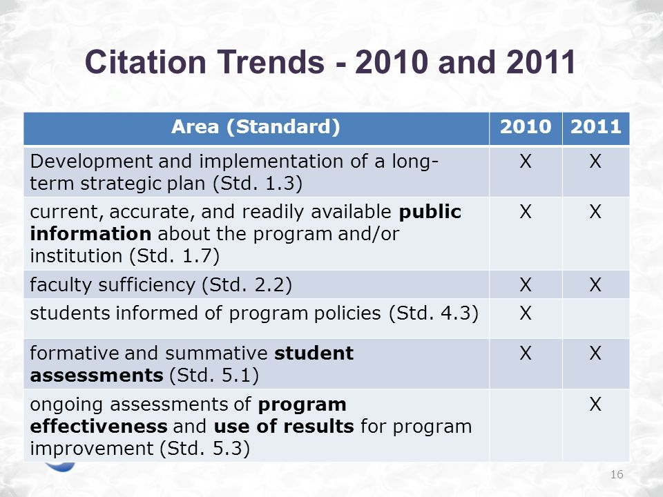 Citation Trends - 2010 and 2011 Area (Standard)20102011 Development and implementation of a long- term strategic plan (Std.