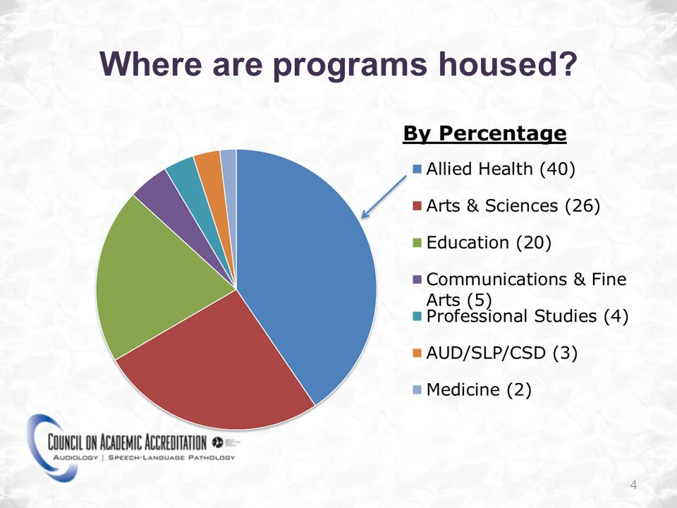 Where are programs housed? 4