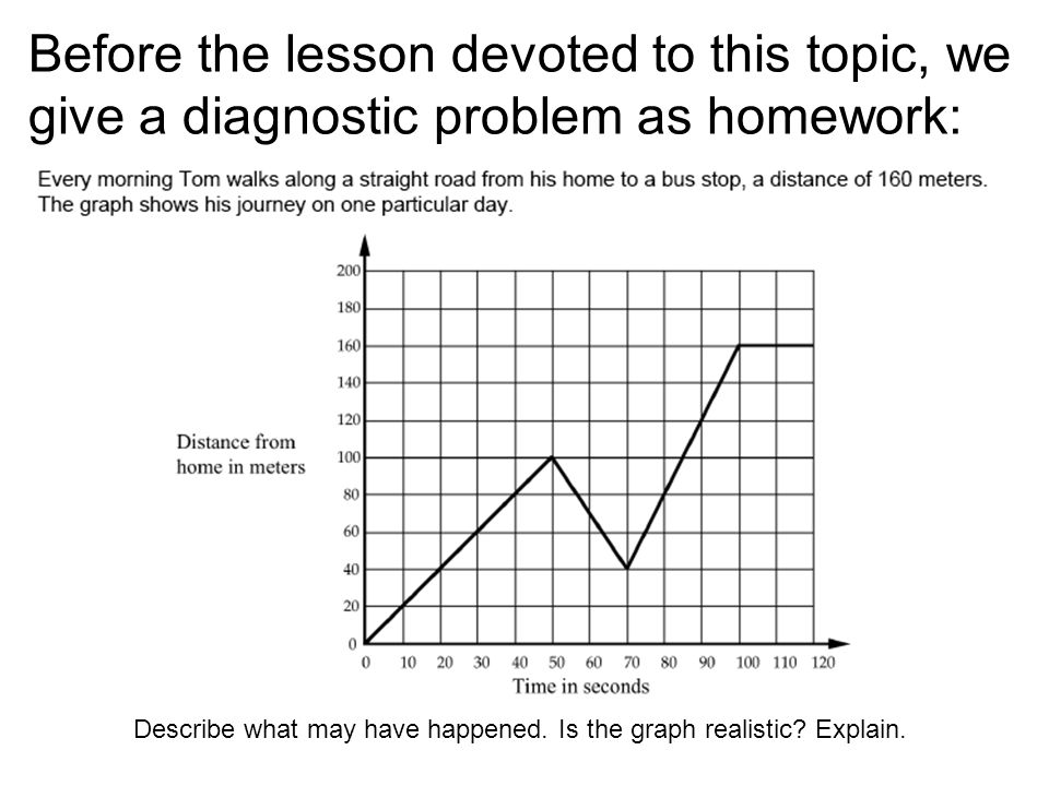 Before the lesson devoted to this topic, we give a diagnostic problem as homework: Describe what may have happened.