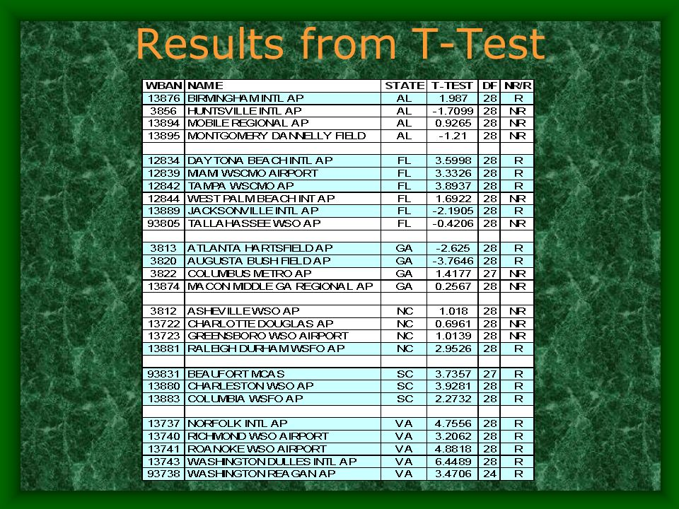 Results from T-Test