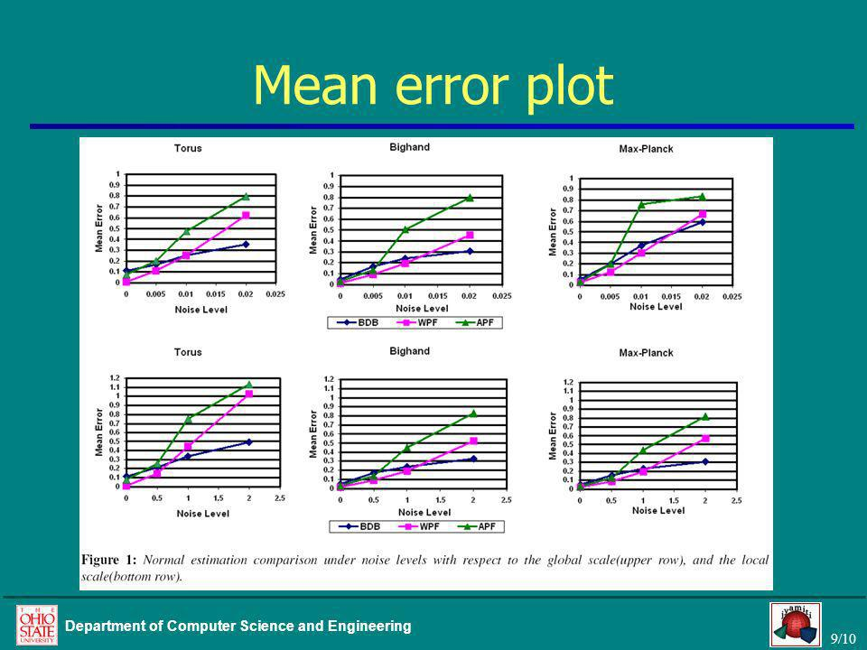 9/10 Department of Computer Science and Engineering Mean error plot