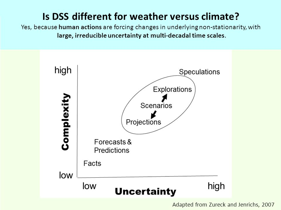 Adapted from Zureck and Jenrichs, 2007 Is DSS different for weather versus climate.