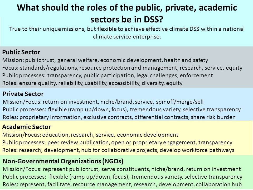 Private Sector Mission/Focus: return on investment, niche/brand, service, spinoff/merge/sell Public processes: flexible (ramp up/down, focus), tremendous variety, selective transparency Roles: proprietary information, exclusive contracts, differential contracts, share risk burden Academic Sector Mission/Focus: education, research, service, economic development Public processes: peer review publication, open or proprietary engagement, transparency Roles: research, development, hub for collaborative projects, develop workforce pathways Non-Governmental Organizations (NGOs) Mission/Focus: represent public trust, serve constituents, niche/brand, return on investment Public processes: flexible (ramp up/down, focus), tremendous variety, selective transparency Roles: represent, facilitate, resource management, research, development, collaboration hub What should the roles of the public, private, academic sectors be in DSS.