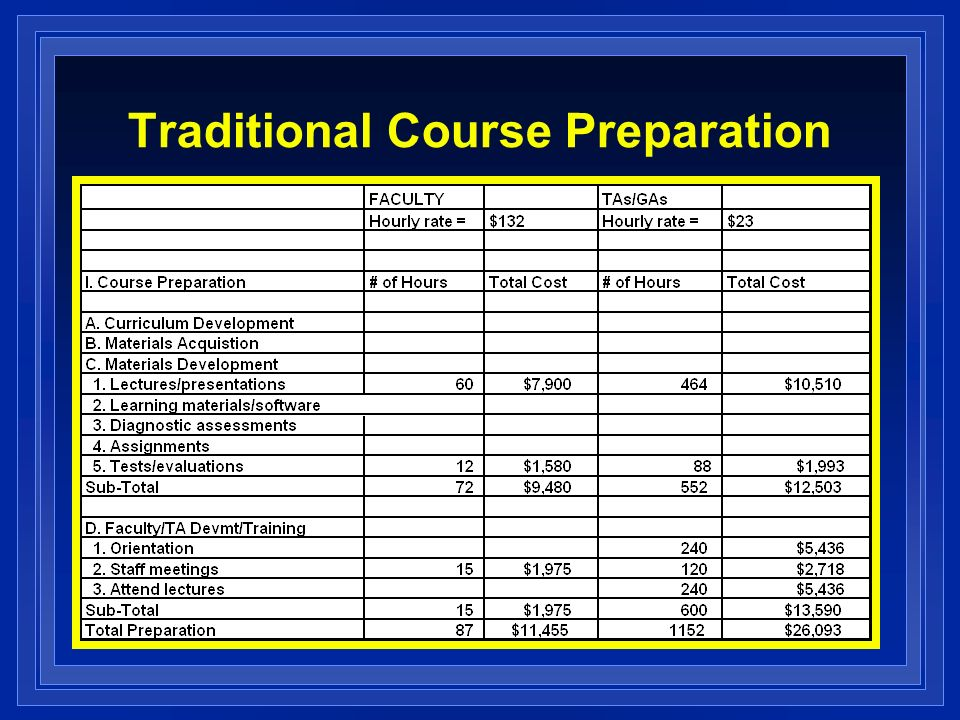 Traditional Course Preparation