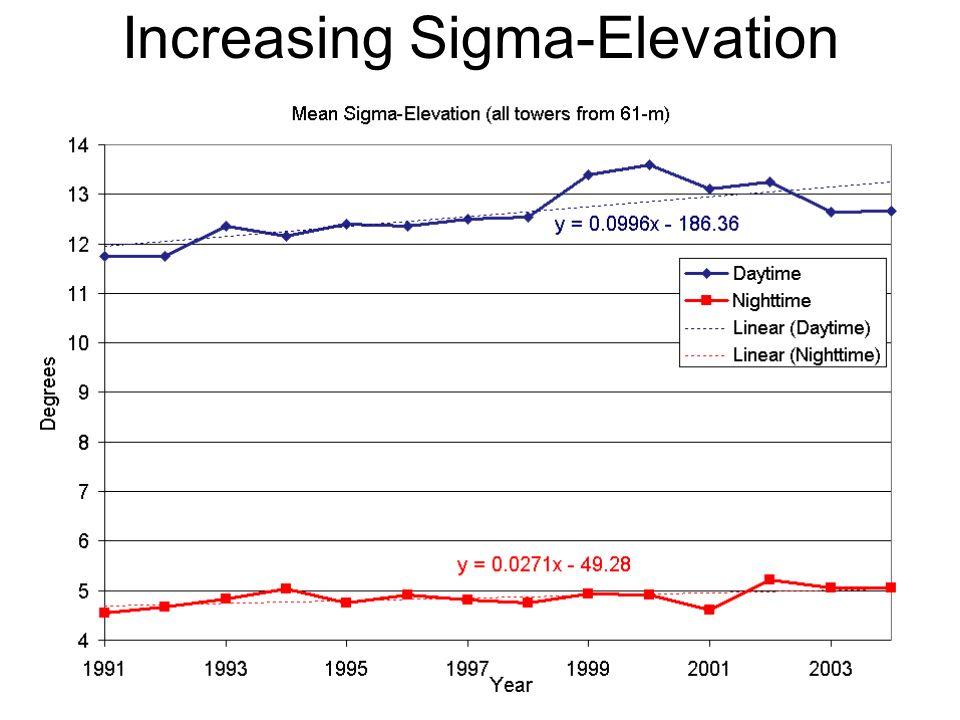 Increasing Sigma-Elevation