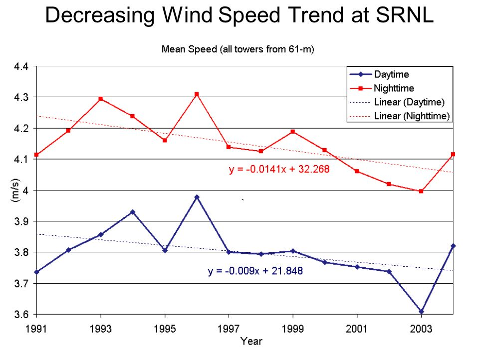 Decreasing Wind Speed Trend at SRNL