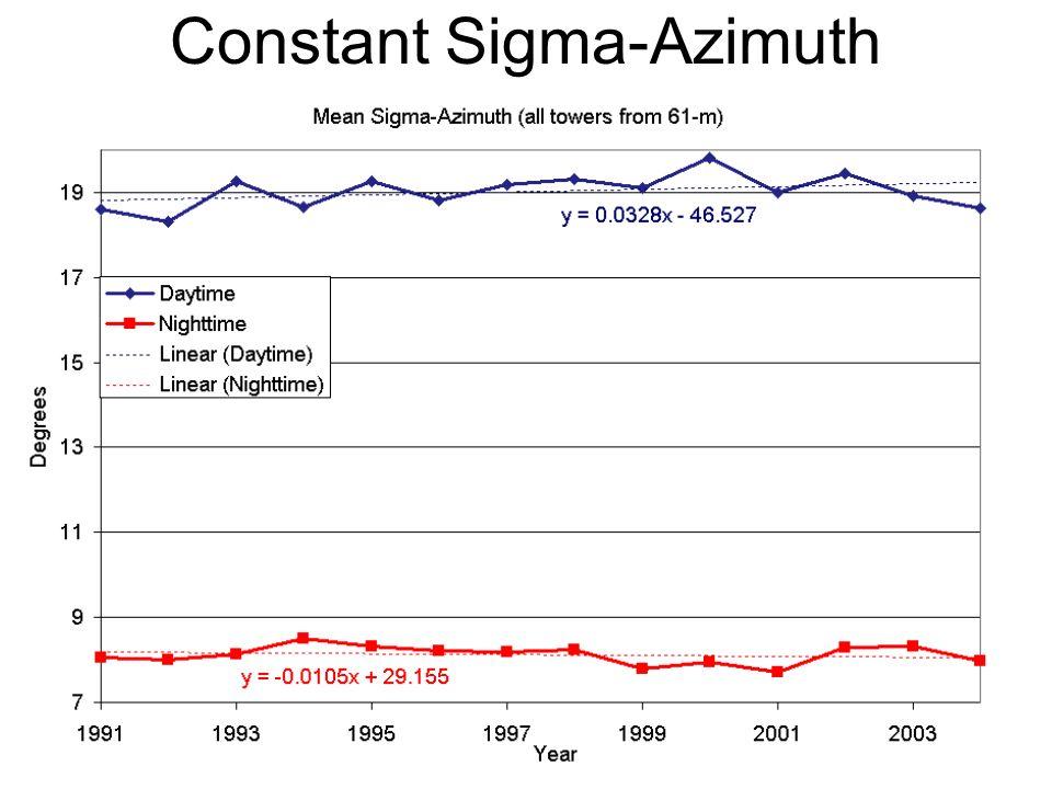 Constant Sigma-Azimuth