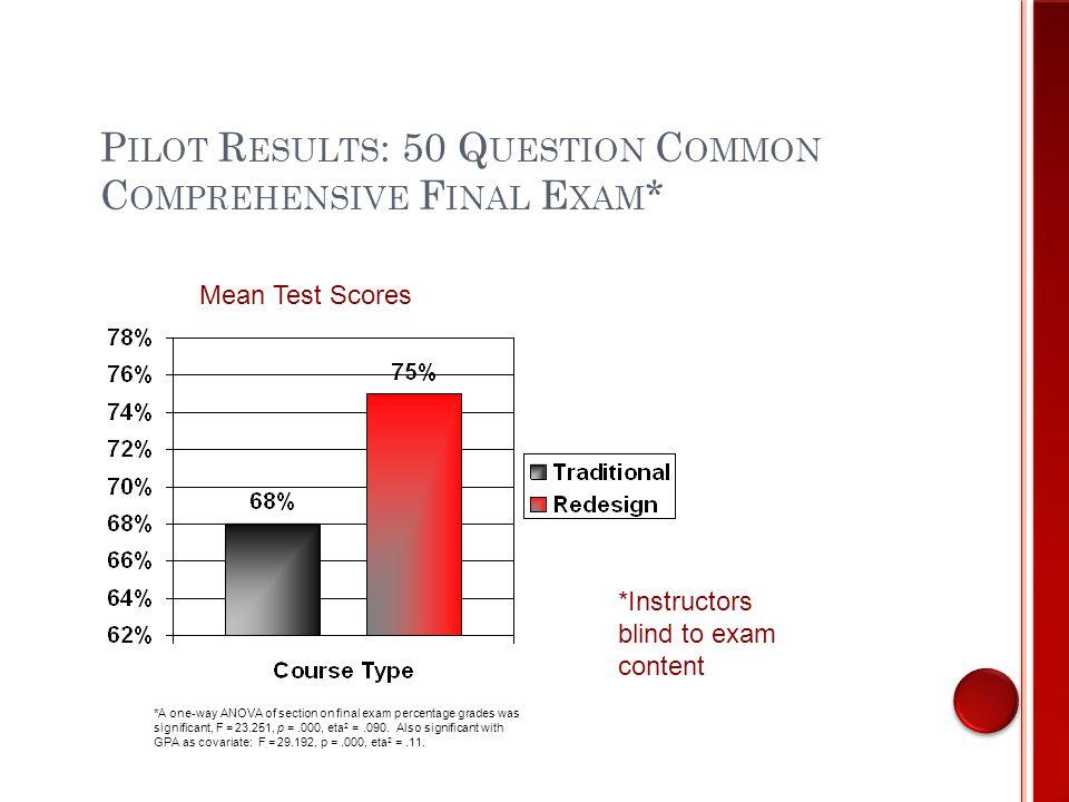 P ILOT R ESULTS : 50 Q UESTION C OMMON C OMPREHENSIVE F INAL E XAM SectionAdmit GPAFSU GPAMean % on Final Exam Section 1 Traditional 3.022.7267.5% Section 2 Traditional 3.212.8169% Section 3 Redesign 2.952.4675.3% Section 4 Redesign 2.892.0875%
