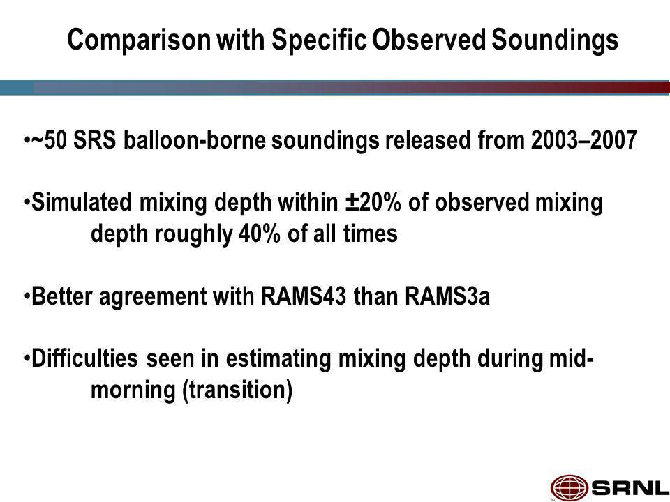 Comparison with Specific Observed Soundings ~50 SRS balloon-borne soundings released from 2003–2007 Simulated mixing depth within ±20% of observed mixing depth roughly 40% of all times Better agreement with RAMS43 than RAMS3a Difficulties seen in estimating mixing depth during mid- morning (transition)