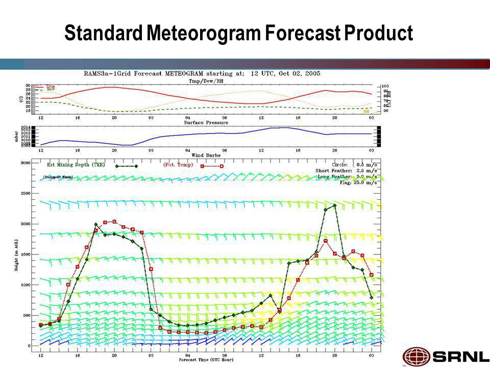 Standard Meteorogram Forecast Product