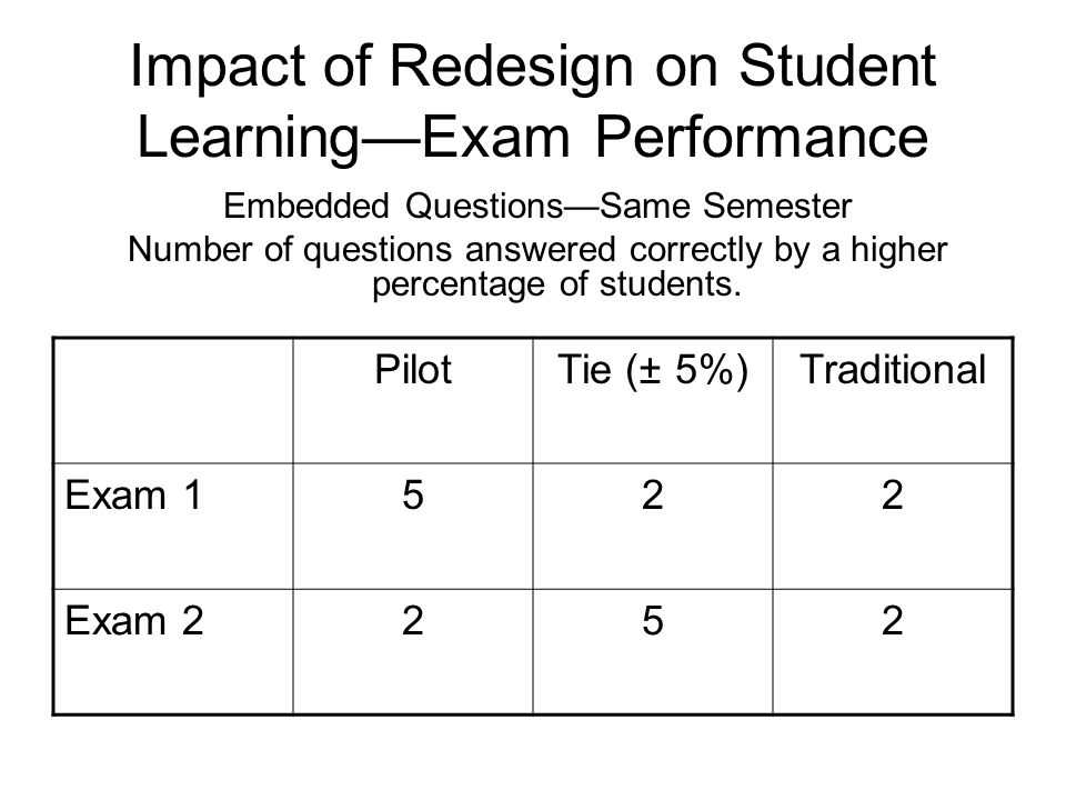 Impact of Redesign on Student LearningExam Performance Embedded QuestionsSame Semester Number of questions answered correctly by a higher percentage of students.