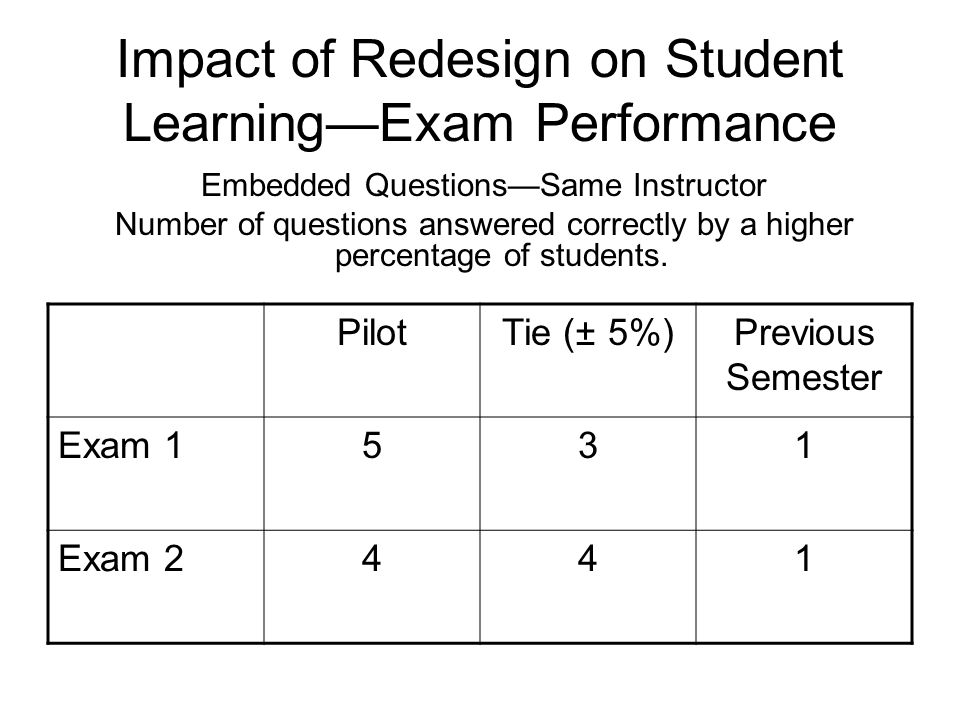 Impact of Redesign on Student LearningExam Performance Embedded QuestionsSame Instructor Number of questions answered correctly by a higher percentage