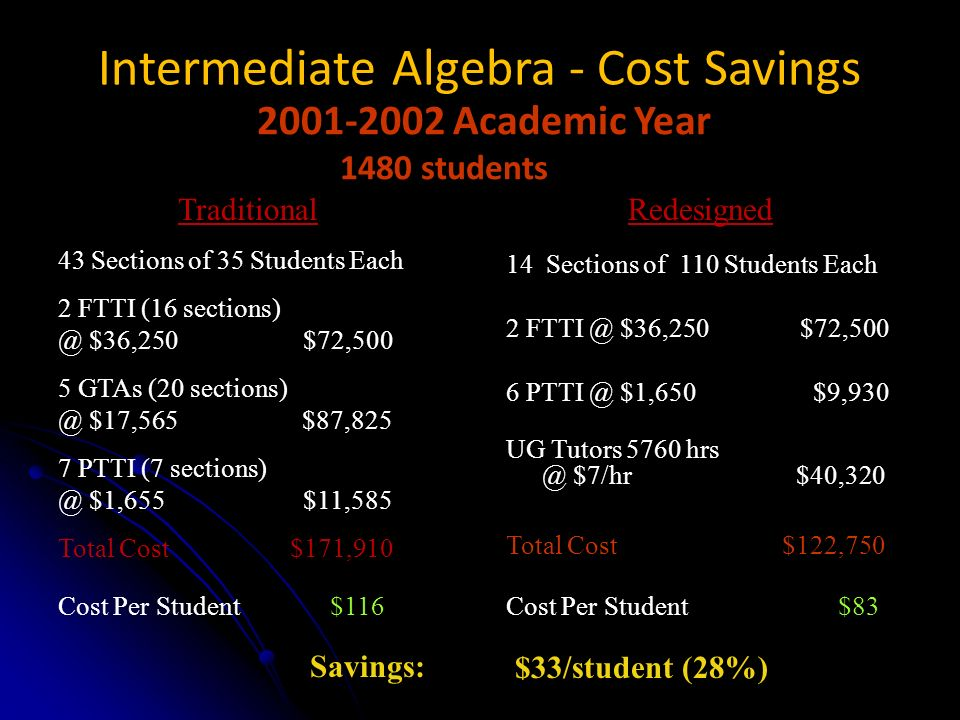 Intermediate Algebra - Cost Savings 2001-2002 Academic Year 1480 students Traditional 43 Sections of 35 Students Each 2 FTTI (16 sections) @ $36,250 $72,500 5 GTAs (20 sections) @ $17,565 $87,825 7 PTTI (7 sections) @ $1,655 $11,585 Total Cost $171,910 Cost Per Student $116 Savings: Redesigned 14 Sections of 110 Students Each 2 FTTI @ $36,250 $72,500 6 PTTI @ $1,650 $9,930 UG Tutors 5760 hrs @ $7/hr $40,320 Total Cost $122,750 Cost Per Student $83 $33/student (28%)