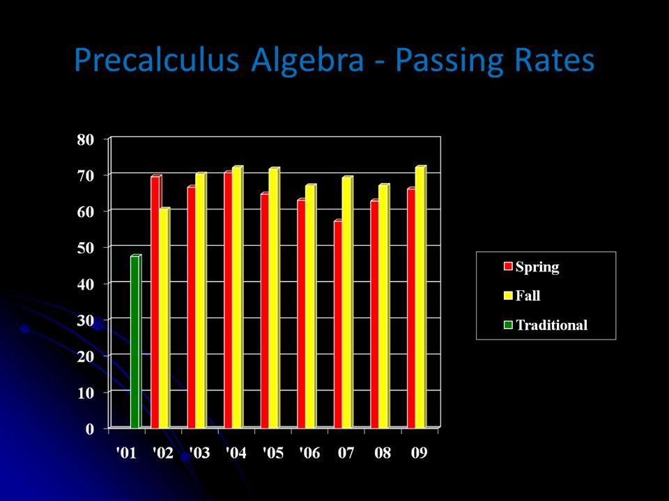Precalculus Algebra - Passing Rates